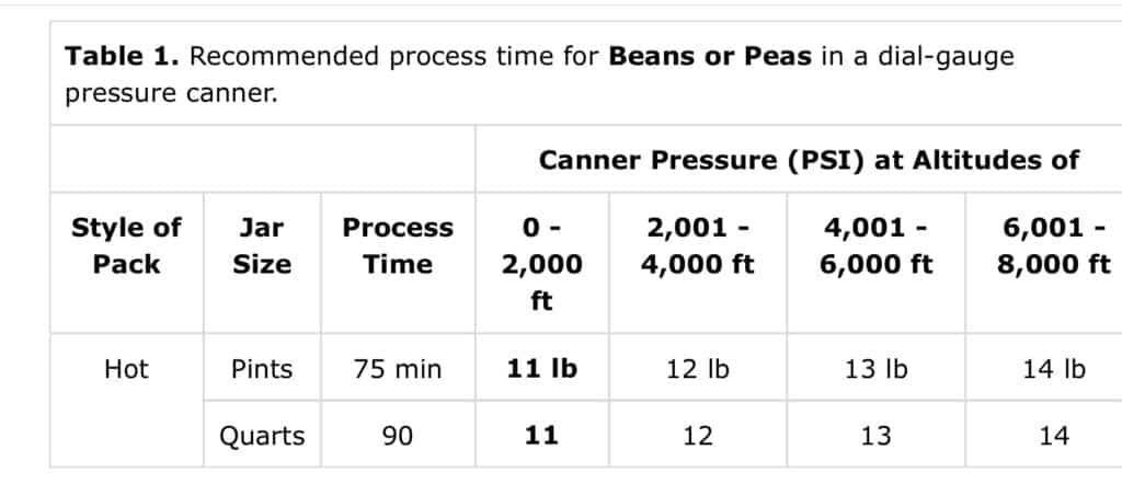 canning beans time chart